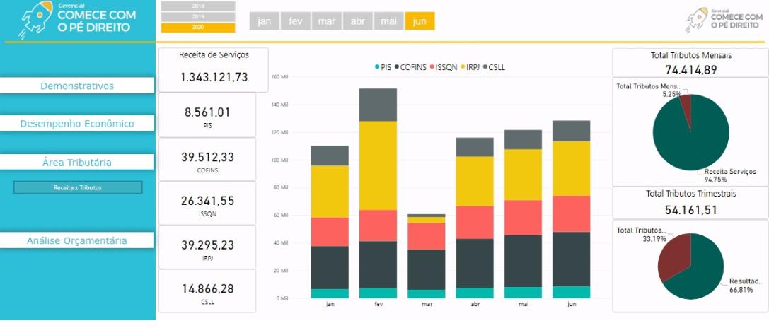 Gráfico mostrando a análise tributária