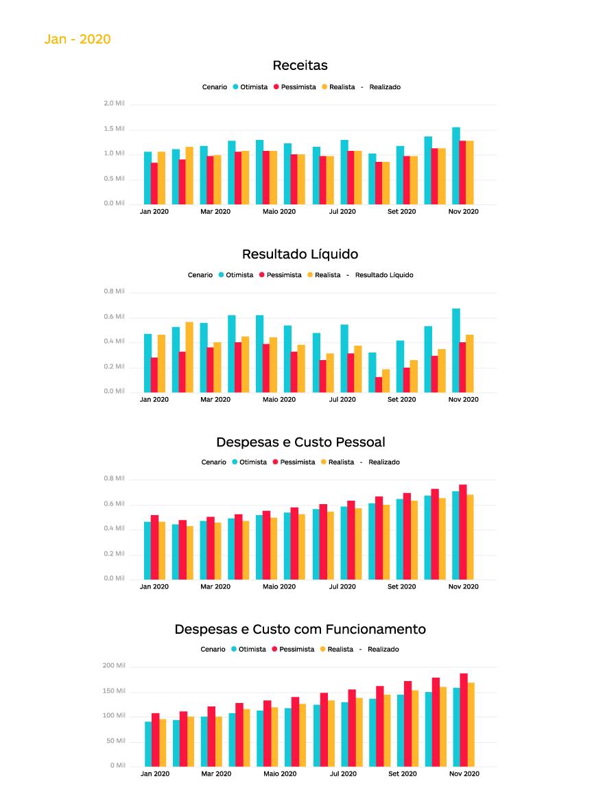 Gráfico mostrando o controle orçamentário