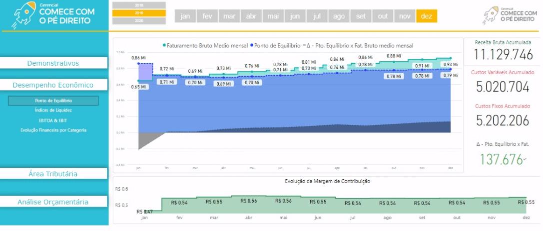 Gráfico mostrando o desempenho econômico